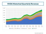 NVDA Historical Revenue Growth