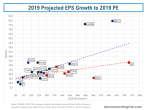 2018 to 2019 EPS Growth vrs 2019 PE value vrs growth stocks