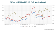 CAPE Shiller PE PE10 adjusted as at 21082018 S&P500 high