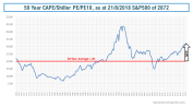 CAPE Shiller PE PE10 as at 21082018 S&P500 high