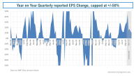 Year on Year Quaterly Reported EPS Growth