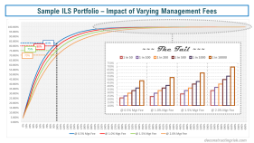 Sample ILS Portfolio Impact of Varying Management Fees