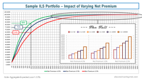 Sample ILS Portfolio Impact of Varying Net Premium