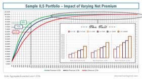 Sample ILS Portfolio Impact of Varying Net Premium