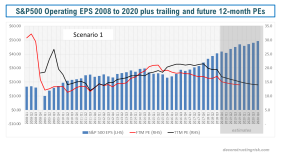 S&P500 Operating EPS 2008 to 2020 plus trailing and future 12 month PEs scenario 1