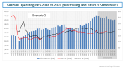 S&P500 Operating EPS 2008 to 2020 plus trailing and future 12 month PEs scenario 2