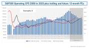 S&P500 Operating EPS 2008 to 2020 plus trailing and future 12 month PEs scenario 3