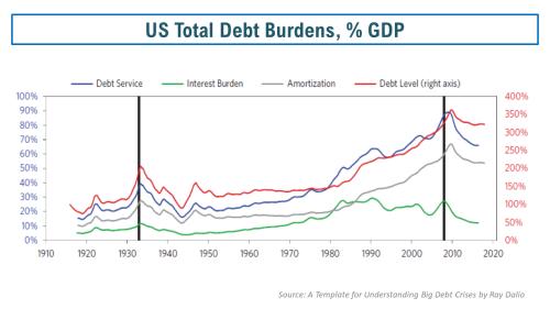 US debt % GDP   deconstructingrisk