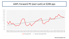 AAPL Forward 12 Month PE Ratio excl cash using 2019 and 2020 estimates