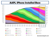 AAPL iPhone Installed Base FY2014 to end FY2019