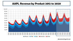 AAPL Revenue by Product FY2012 to FY2018 plus FY2019 and FY2020 estimates