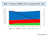 Base Scenario CTL Revenue EBITDA FCF Leverage 2016 to 2025
