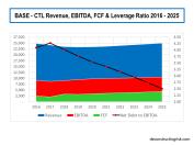 Base Scenario CTL Revenue EBITDA FCF Leverage 2016 to 2025