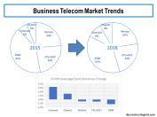 Business Telecom Market Trends