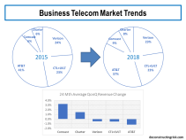 Business Telecom Market Trends