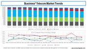 Business Telecom Revenue Trends Q12015 to Q32018