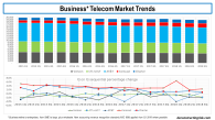 Business Telecom Revenue Trends Q12015 to Q32018