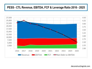 Pessimistic Scenario CTL Revenue EBITDA FCF Leverage 2016 to 2025