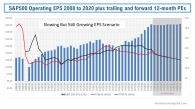 S&P500 Operating EPS 2008 to 2020 plus trailing and future 12 month PEs slow but still growing
