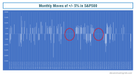 Monthly Moves up & down 5% SP500