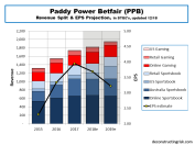 Paddy Power Betfair 2015 to 2019 Revenue Split & EPS projection updated 12_2018