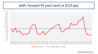 AAPL Forward 12 Month PE Ratio excl cash using 2019 and 2020 estimates Jan2019