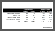 Revised 2019 and 2020 estimates AAPL January 2019