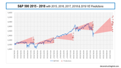 s&p500 predictions 2015 to 2019