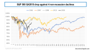s&p500 q42018 drop compared to 4 nonrecession drops in 1962 1987 1998 & 2015 updated