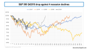 s&p500 q42018 drop compared to 4 recession drops in 1957 1974 1990 & 2000 updated