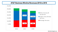 AT&T Business Wireline revenue 2016 to 2018