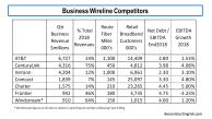 Business Wireline Competitors 2018