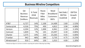 Business Wireline Competitors 2018