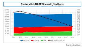 Centurylink BASE Scenario EBITDA FCF Leverage February 2019