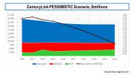 Centurylink PESS Scenario EBITDA FCF Leverage February 2019