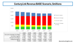Centurylink Revenue BASE Scenario February 2019