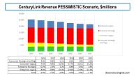 Centurylink Revenue PESSIMISTIC Scenario February 2019