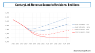 Centurylink Revenue Scenario Revisions February 2019