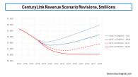 Centurylink Revenue Scenario Revisions February 2019