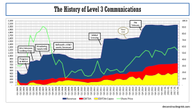 Level3 Operating History 2005 to q32017