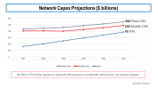 Network Capex Projections Ovum