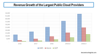 Revenue Growth of Main Cloud Providers 2016 to 2020