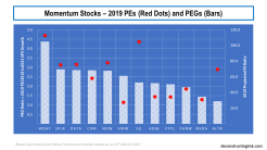 A Basket of Momentum stocks 2019 PE & PEG