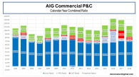AIG Commercial P&C Combined Ratio Breakdown 2004 to 2018