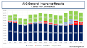 AIG General Insurance Combined Ratio Breakdown 2004 to 2018