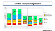 AIG PreTax Operating Income 2012 to 2018