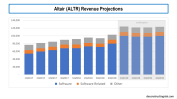 ALTR Revenue Projections 2019