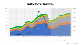 NVDA Revenue Projections 2020 and 2021