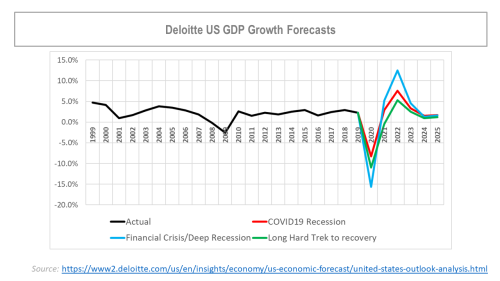 Deloitte US GDP Forecasts